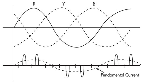 Frequency and harmonic content