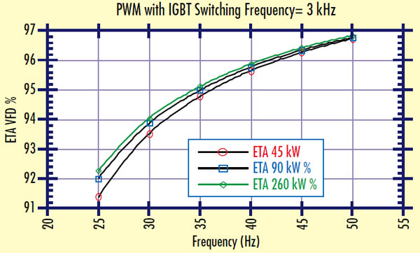 Frequency converter efficiency curve