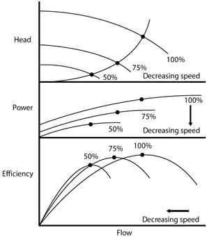 The effect of reduced frequency converter speed on head, power and efficiency.