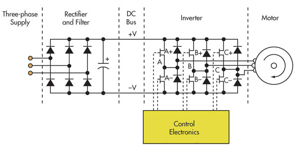 Static frequency converter diagram